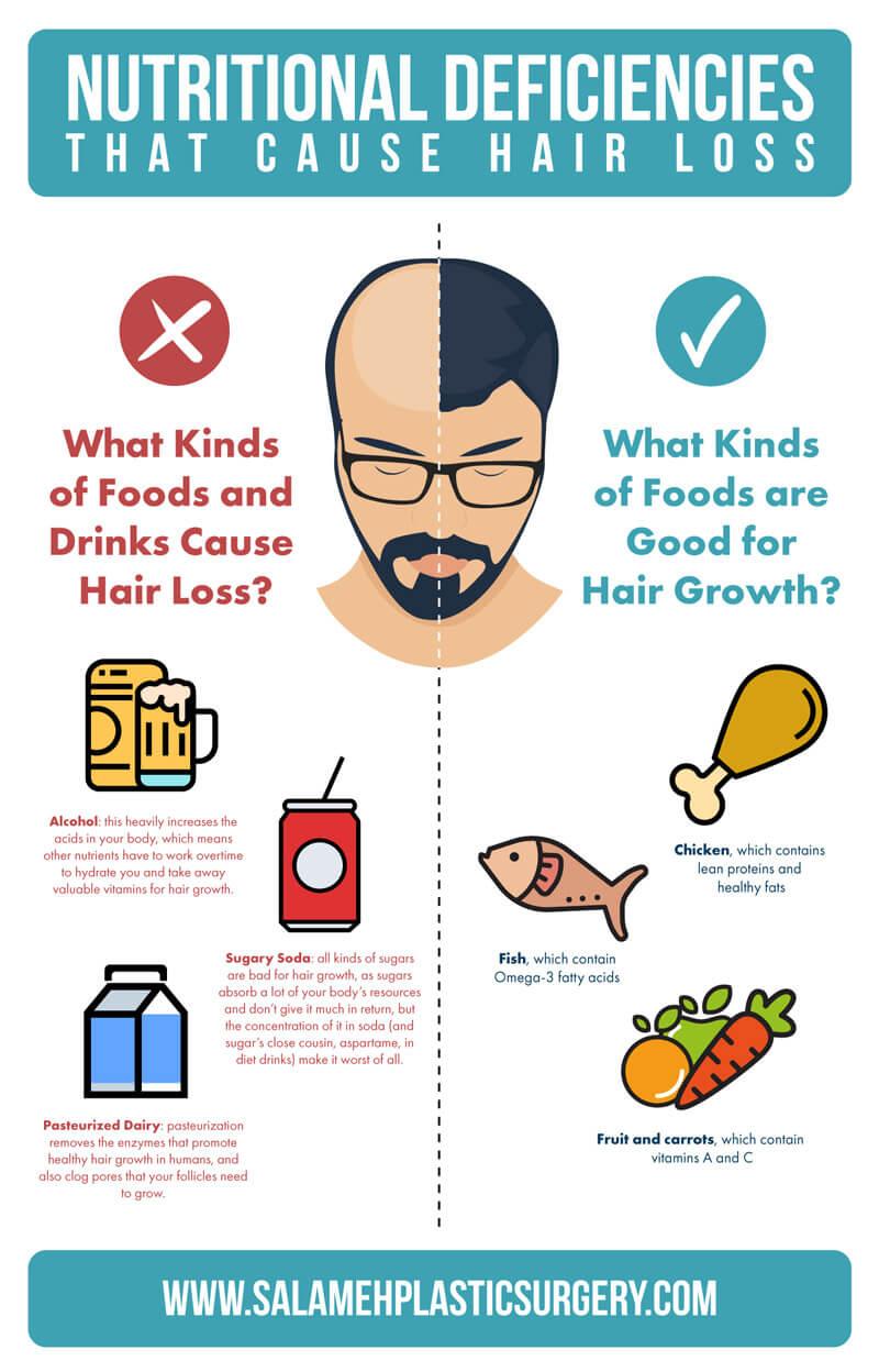 nutritional deficiencies chart that cause hair loss