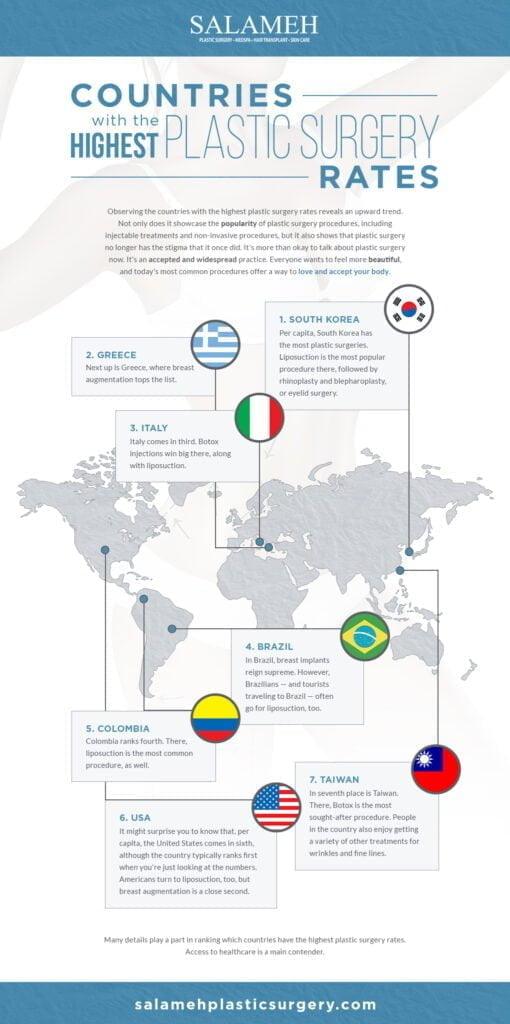 Worldwide Plastic Surgery Statistics